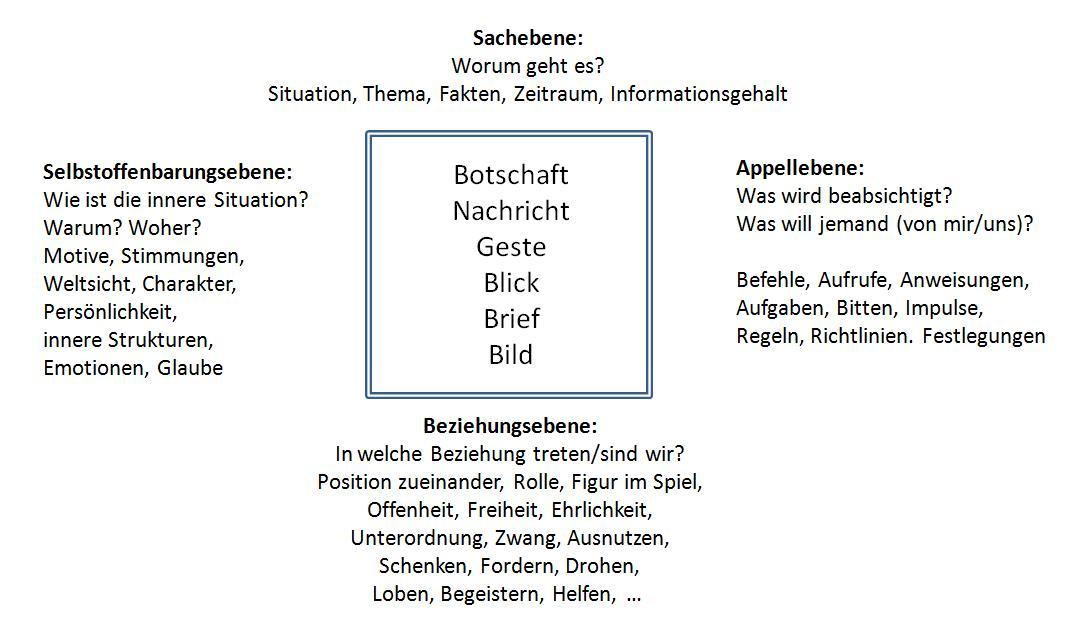 die 4 kommunikationsebenen im detail - Kommunikationsquadrat Beispiel